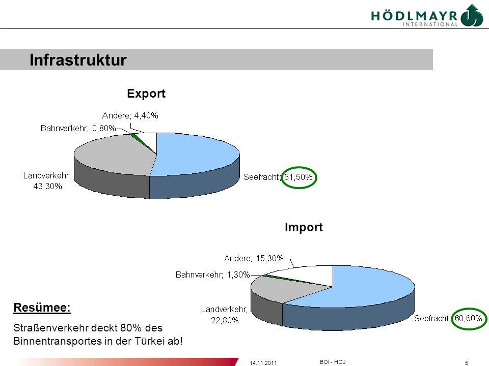 Infrastruktur Export Import Resümee: