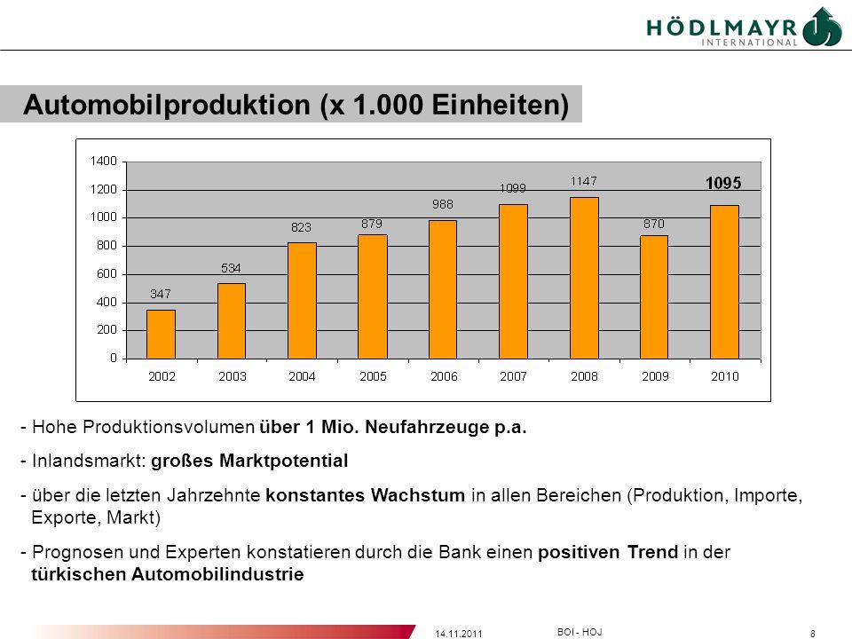 Automobilproduktion (x 1.000 Einheiten)