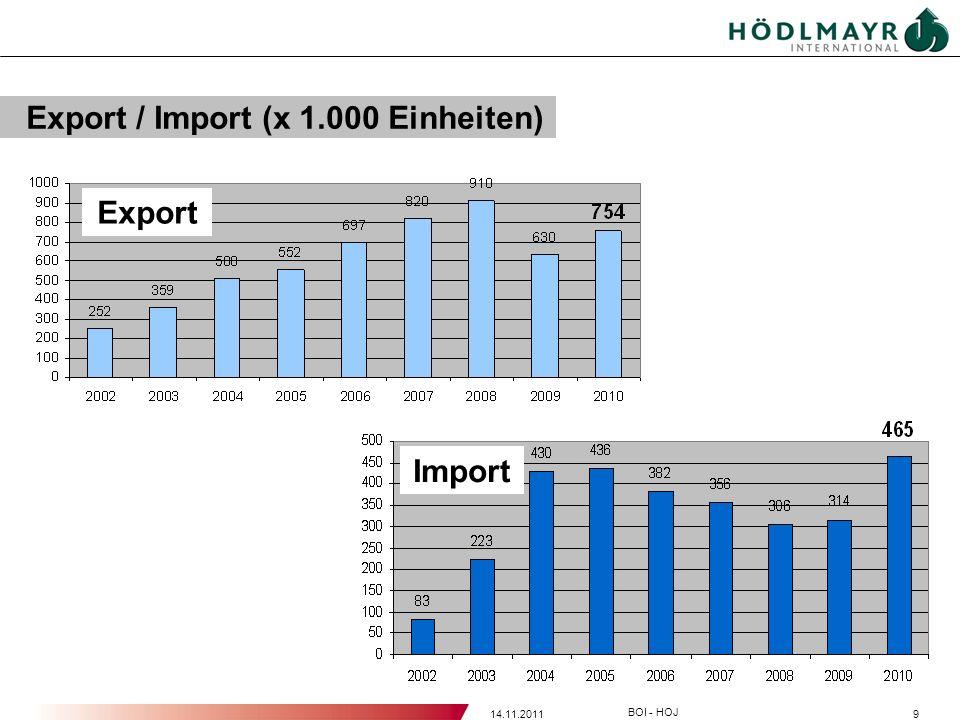 Export / Import (x 1.000 Einheiten)