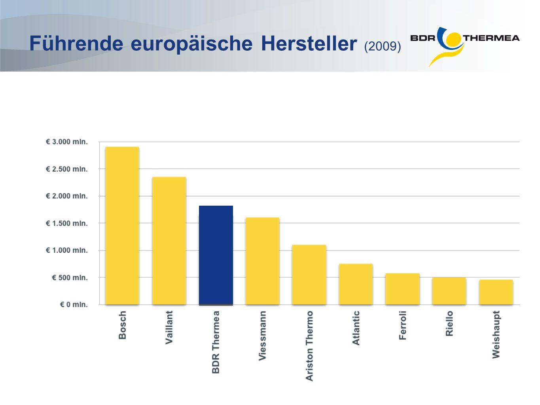 Führende europäische Hersteller (2009)
