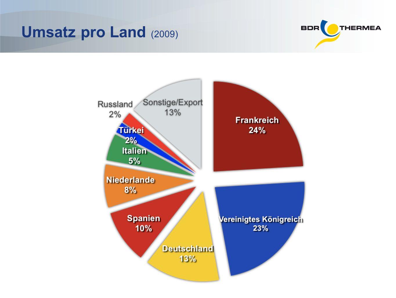 Umsatz pro Land (2009)