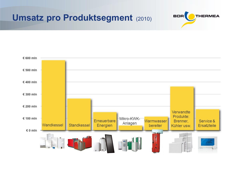 Verwandte Produkte: Brenner, Kühler usw.