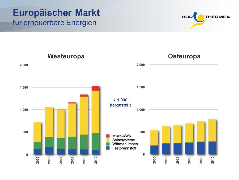 Europäischer Markt für erneuerbare Energien