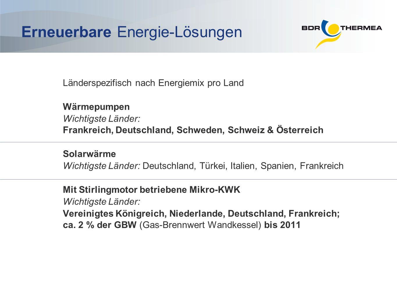 Erneuerbare Energie-Lösungen