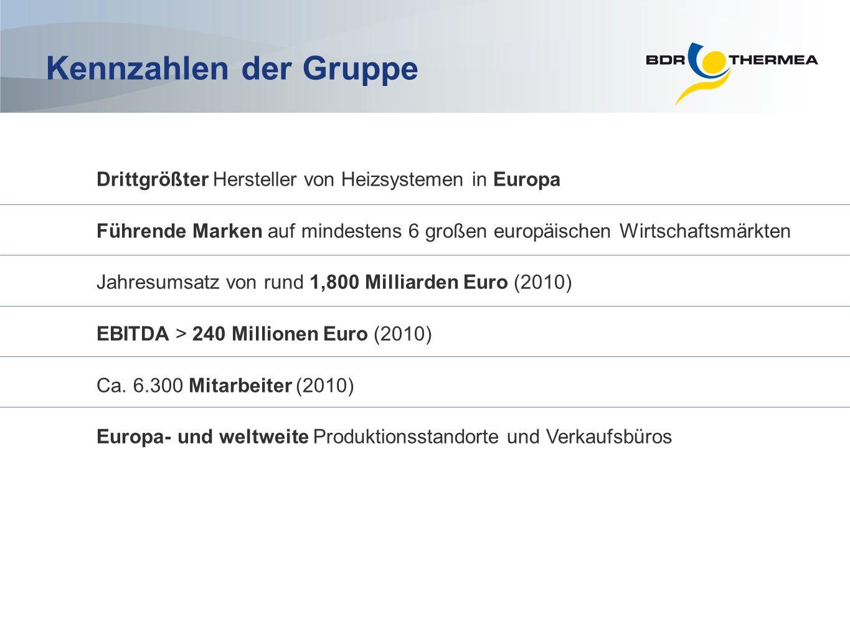 Kennzahlen der Gruppe Drittgrößter Hersteller von Heizsystemen in Europa. Führende Marken auf mindestens 6 großen europäischen Wirtschaftsmärkten.