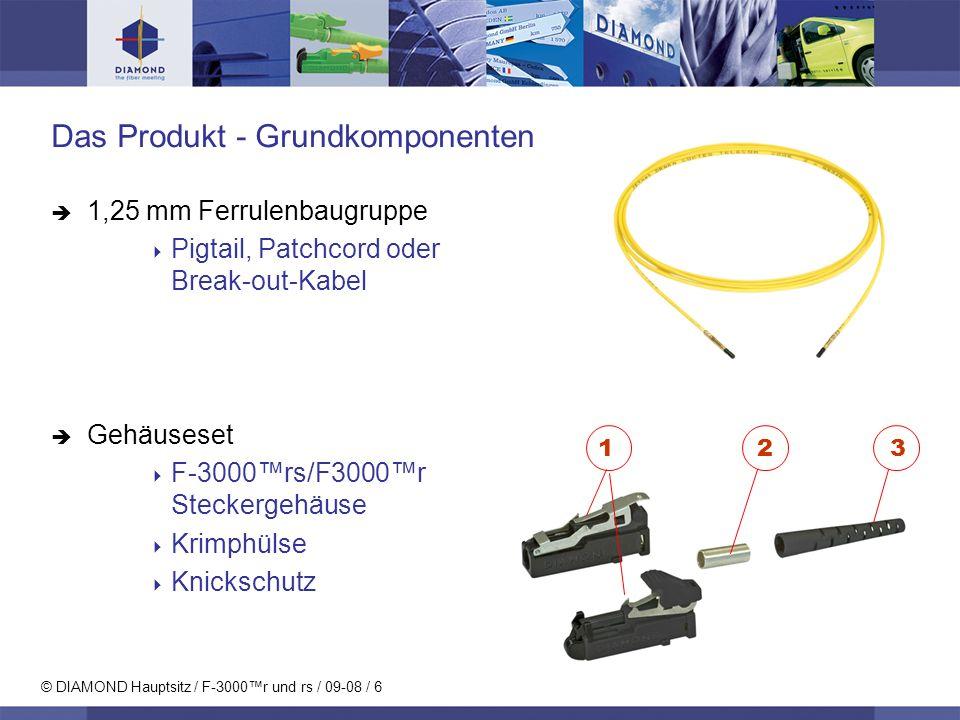 Das Produkt - Grundkomponenten