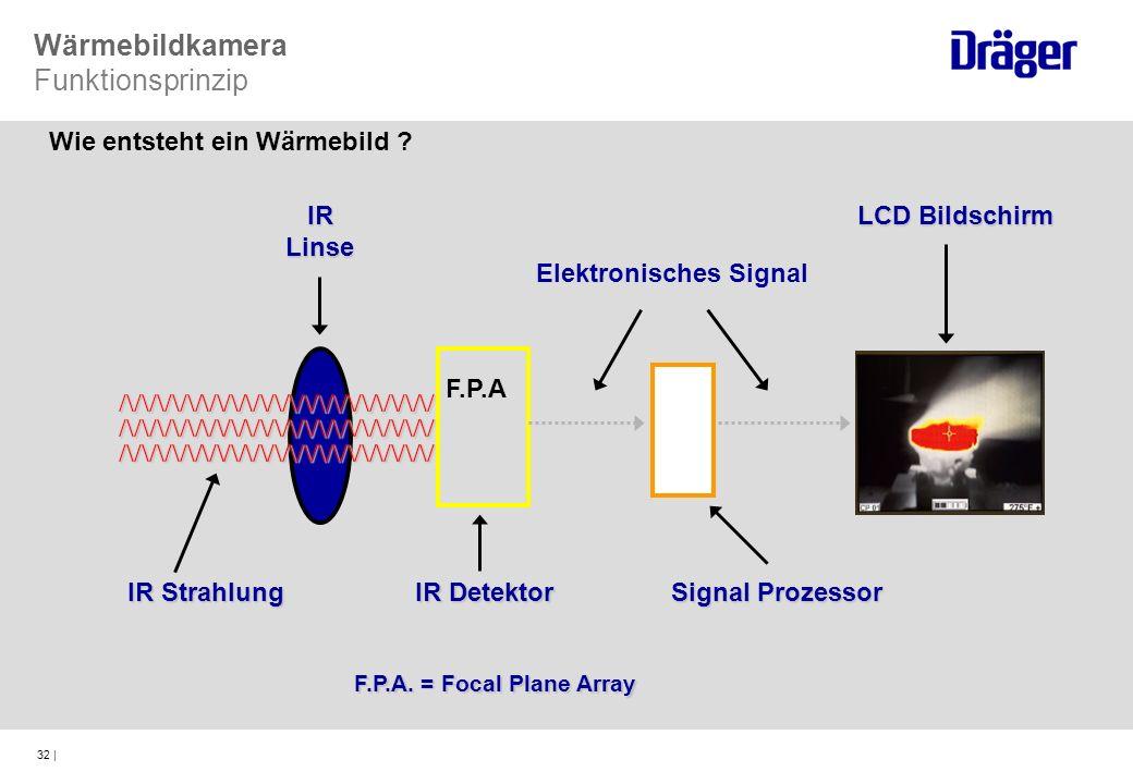 Wärmebildkamera Funktionsprinzip