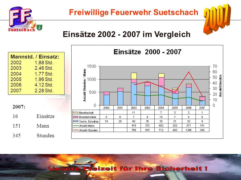 Einsätze 2002 - 2007 im Vergleich