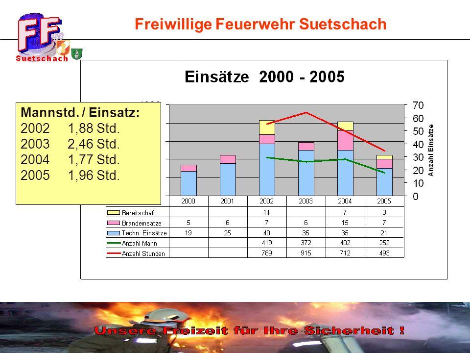 Einsätze 2002 - 2005 im Vergleich