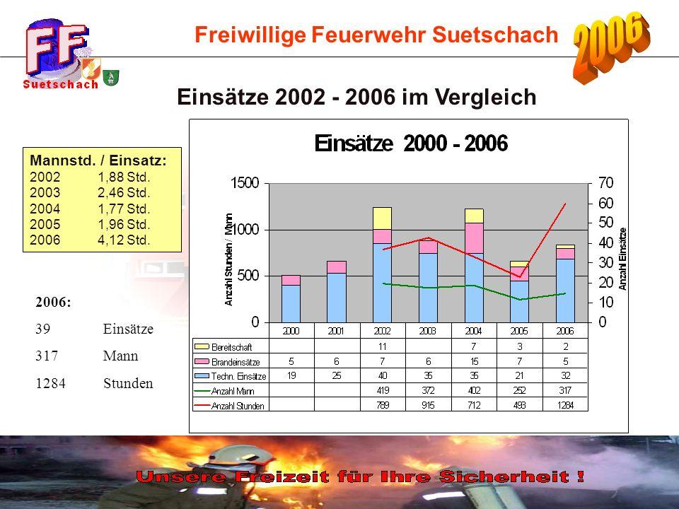 Einsätze 2002 - 2006 im Vergleich