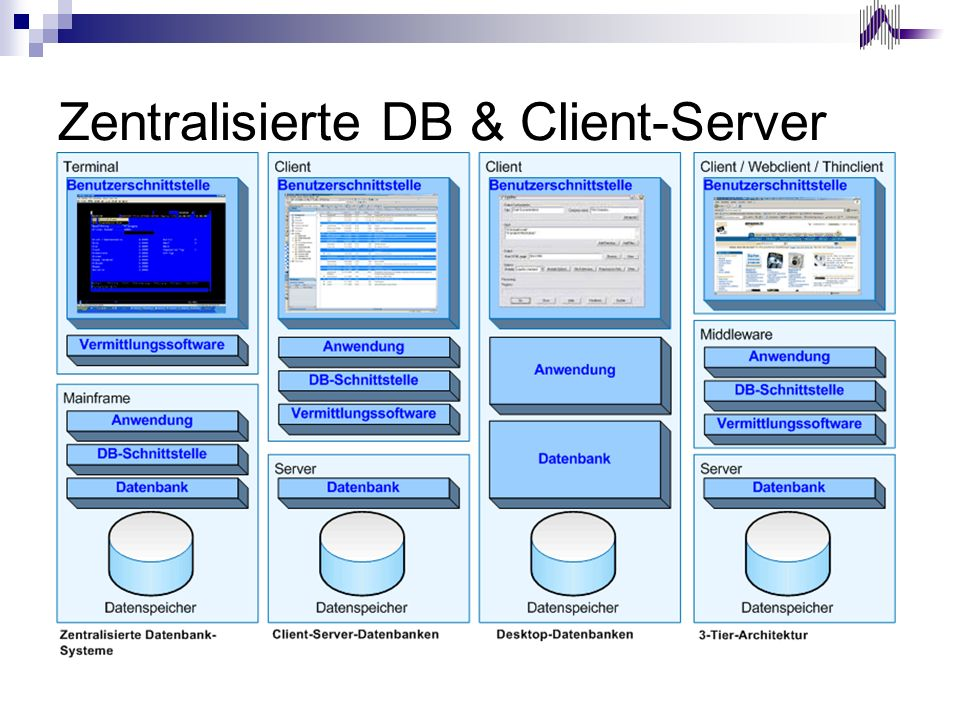 Zentralisierte DB & Client-Server