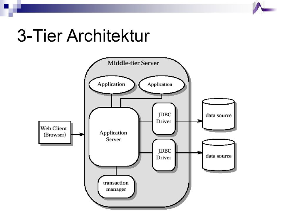 3-Tier Architektur