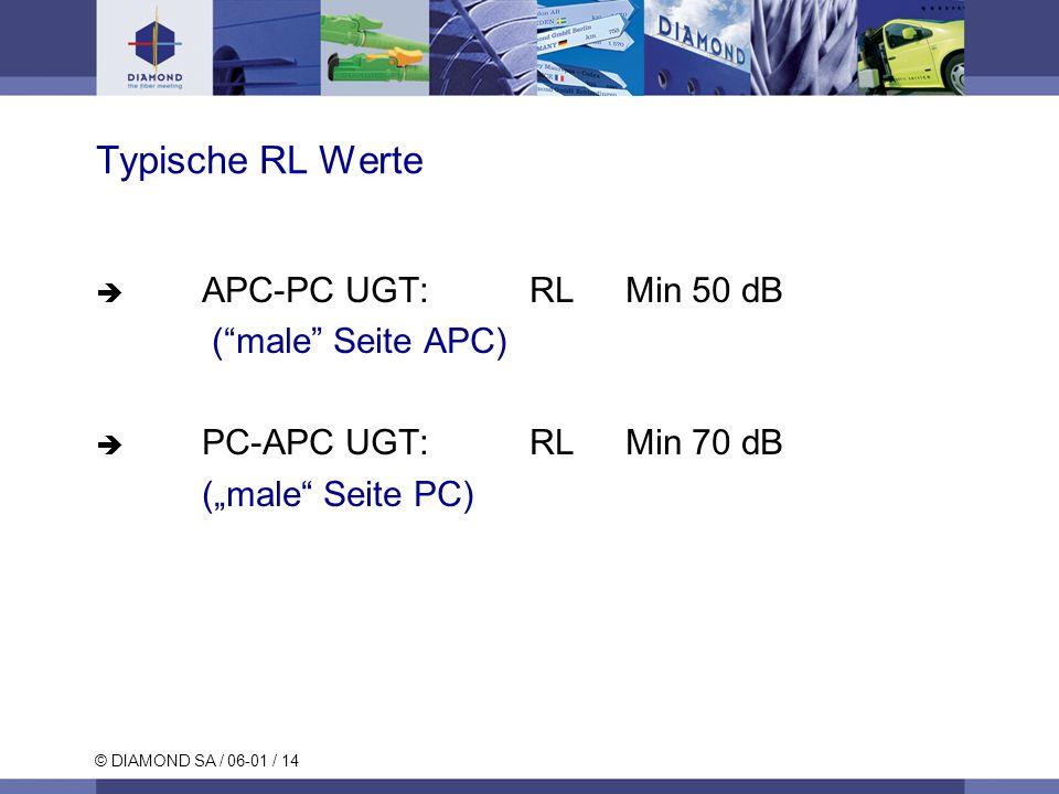 Typische RL Werte APC-PC UGT: RL Min 50 dB ( male Seite APC)
