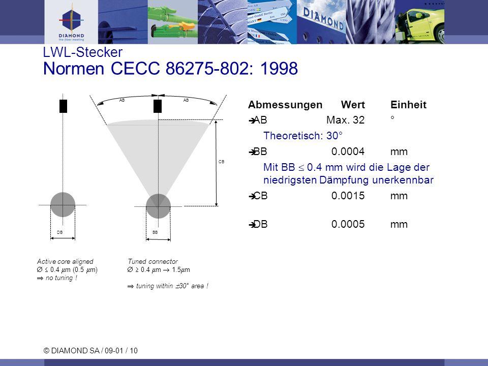LWL-Stecker Normen CECC 86275-802: 1998