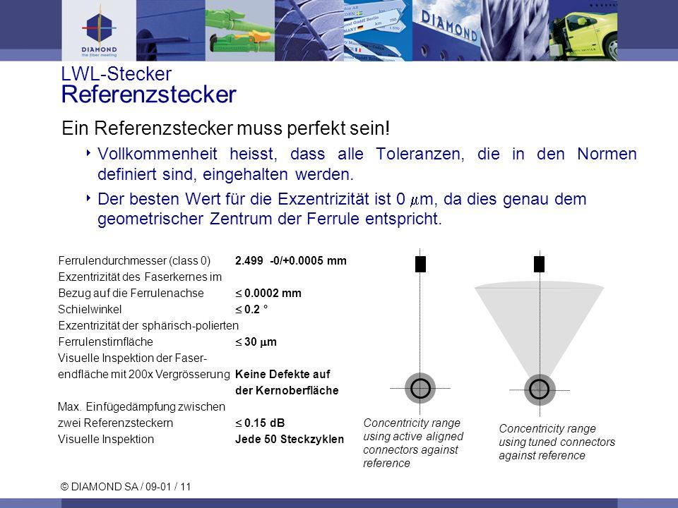 LWL-Stecker Referenzstecker