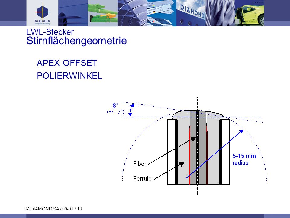LWL-Stecker Stirnflächengeometrie