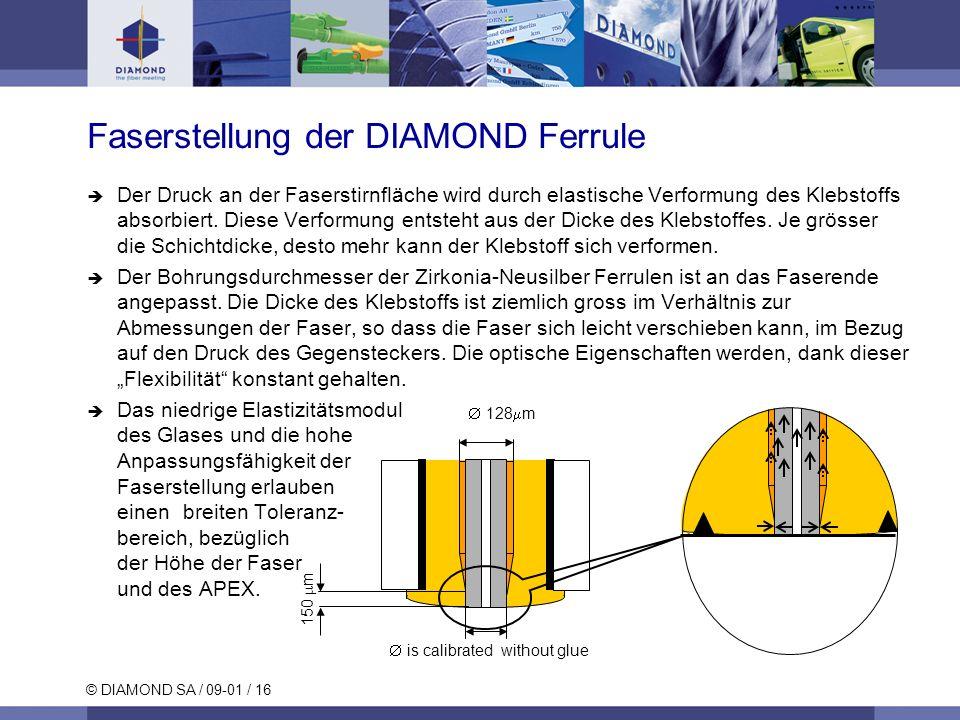 Faserstellung der DIAMOND Ferrule