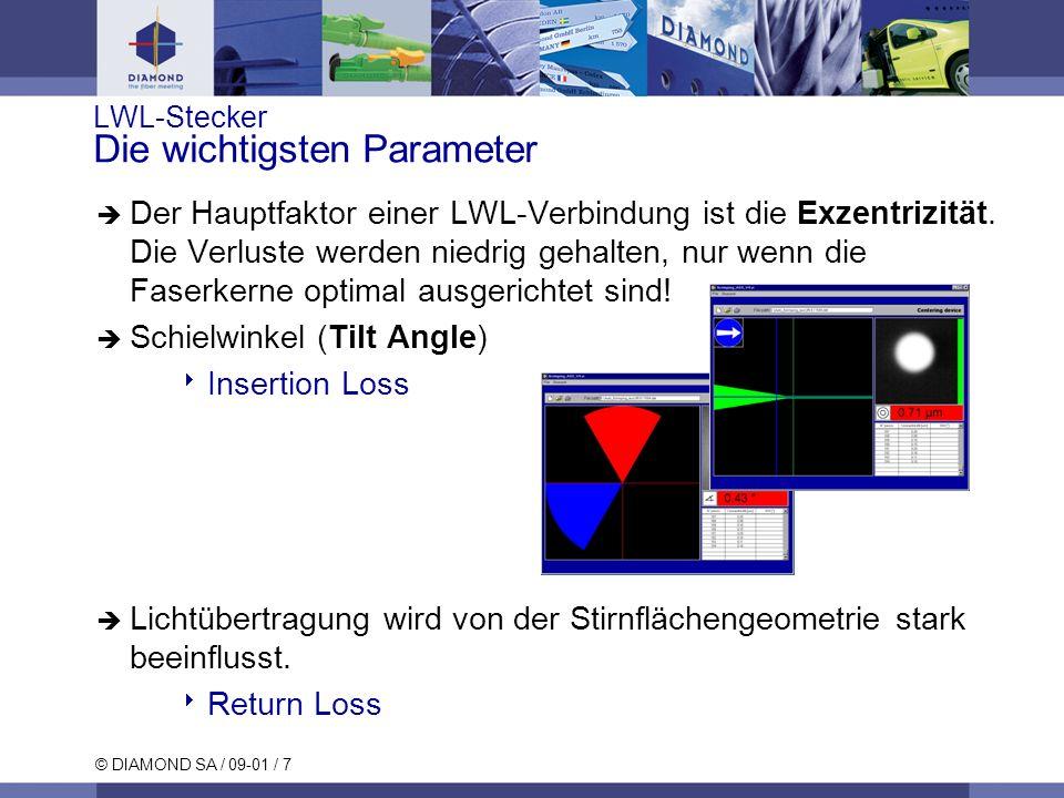 LWL-Stecker Die wichtigsten Parameter