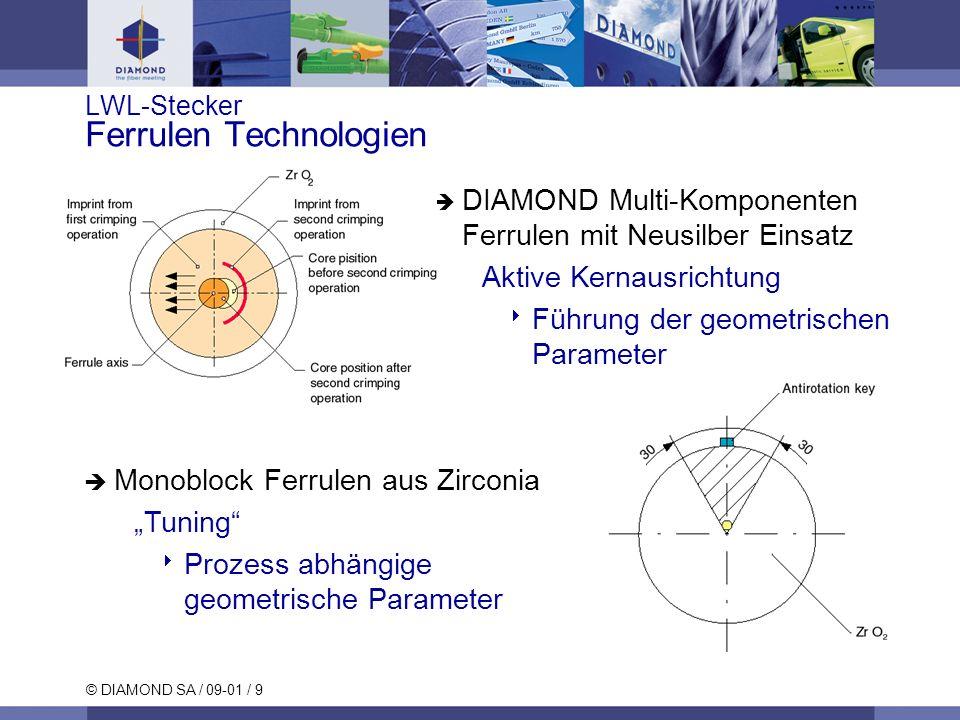 LWL-Stecker Ferrulen Technologien