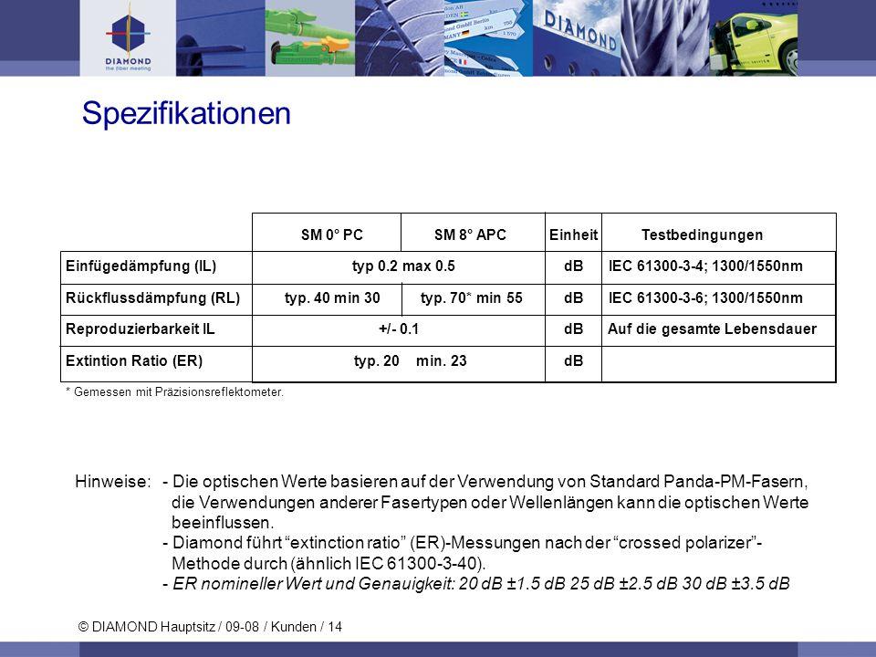 Spezifikationen SM 0° PC SM 8° APC Einheit Testbedingungen.
