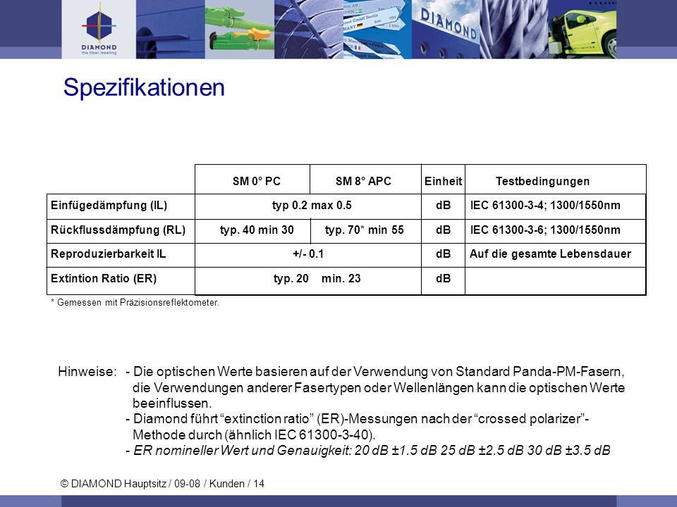 SpezifikationenSM 0° PC SM 8° APC Einheit Testbedingungen.