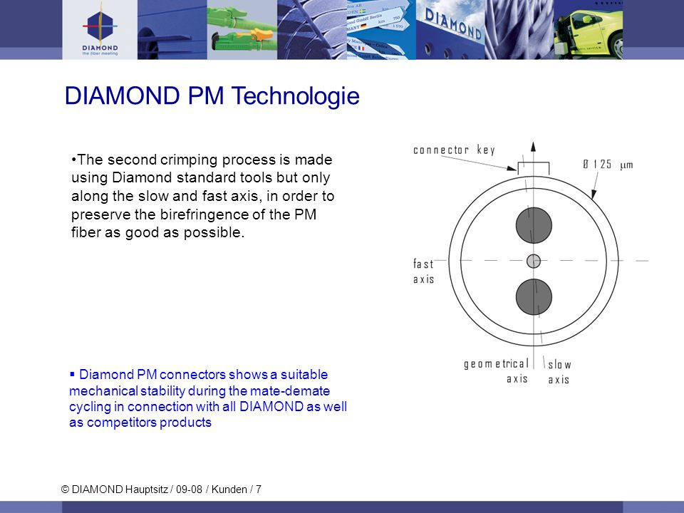DIAMOND PM Technologie