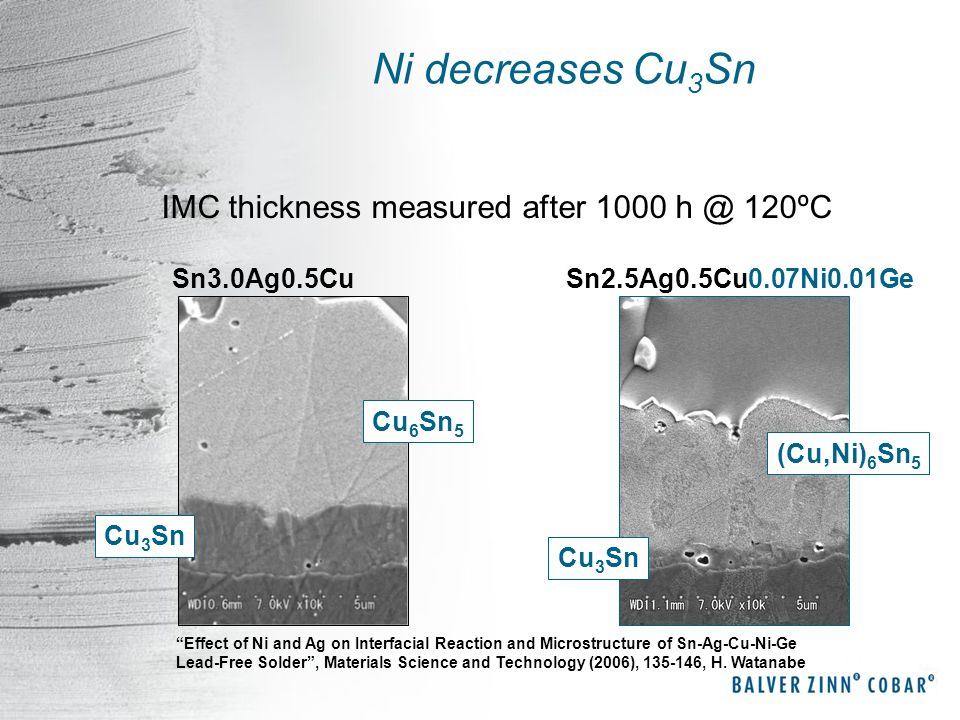Ni decreases Cu3Sn IMC thickness measured after 1000 h @ 120ºC