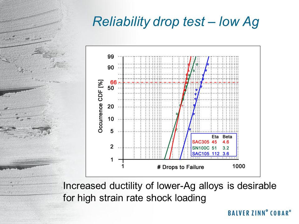 Reliability drop test – low Ag