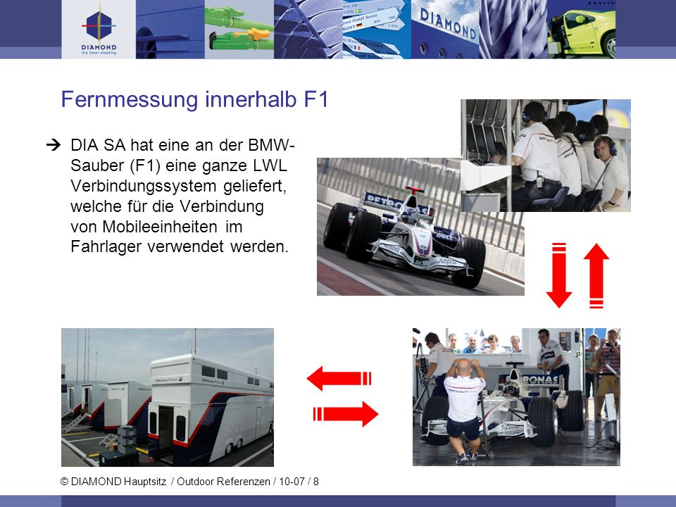 Fernmessung innerhalb F1