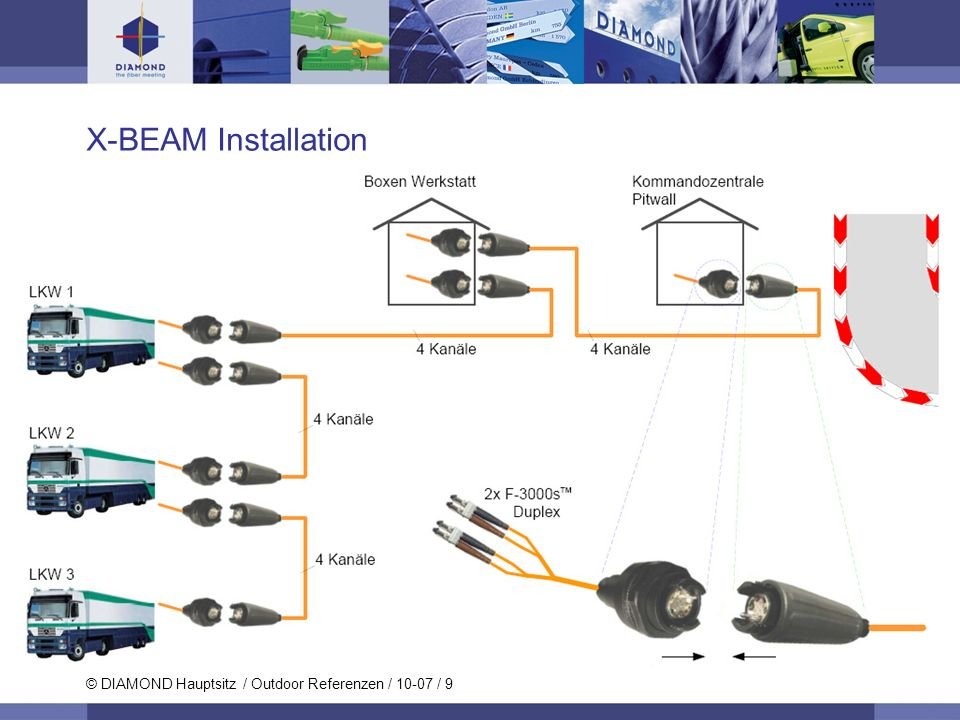 X-BEAM Installation