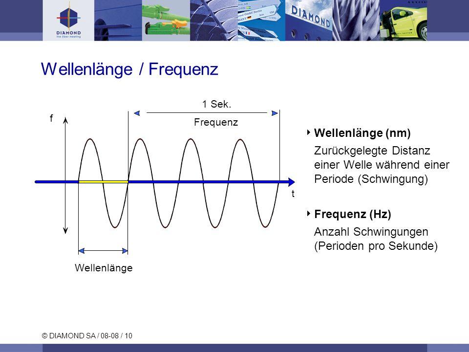 Wellenlänge / Frequenz