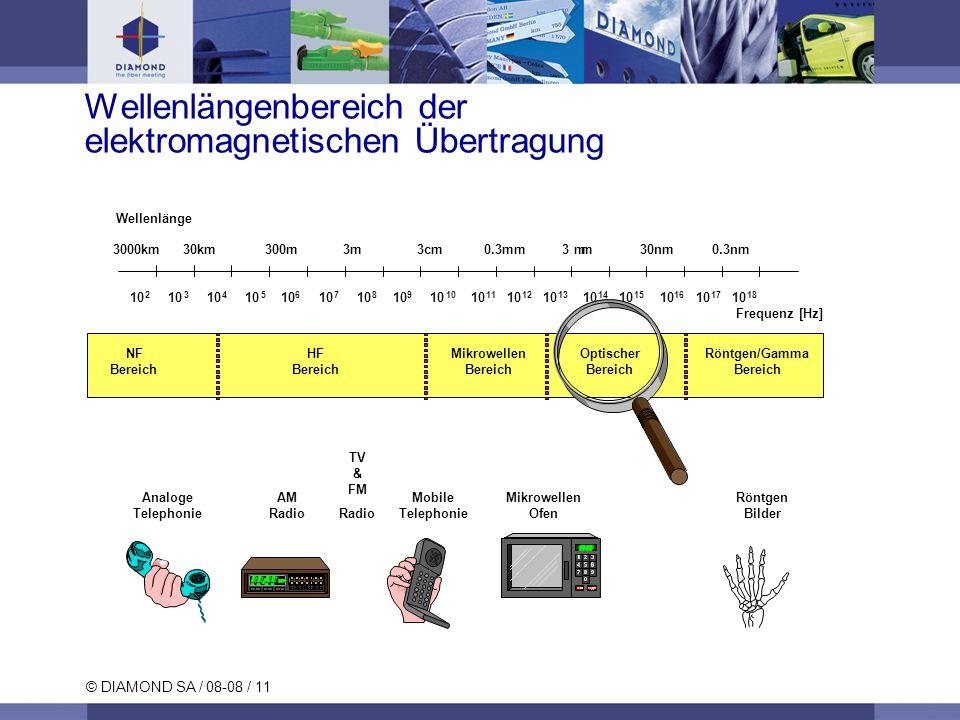 Wellenlängenbereich der elektromagnetischen Übertragung