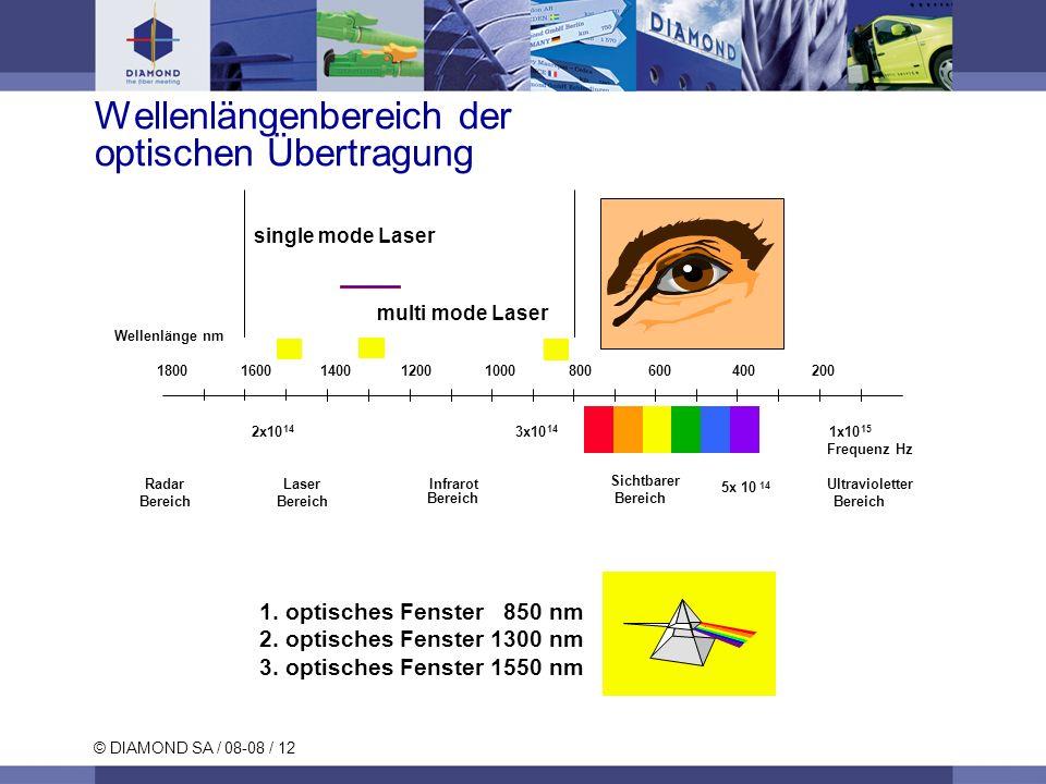 Wellenlängenbereich der optischen Übertragung