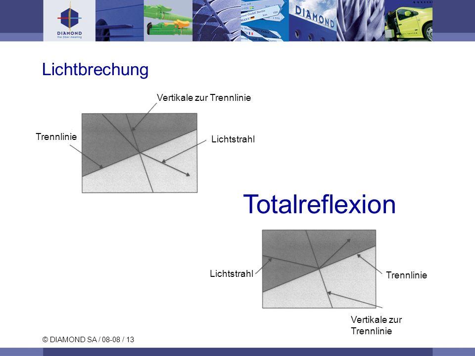 Totalreflexion Lichtbrechung Vertikale zur Trennlinie Trennlinie
