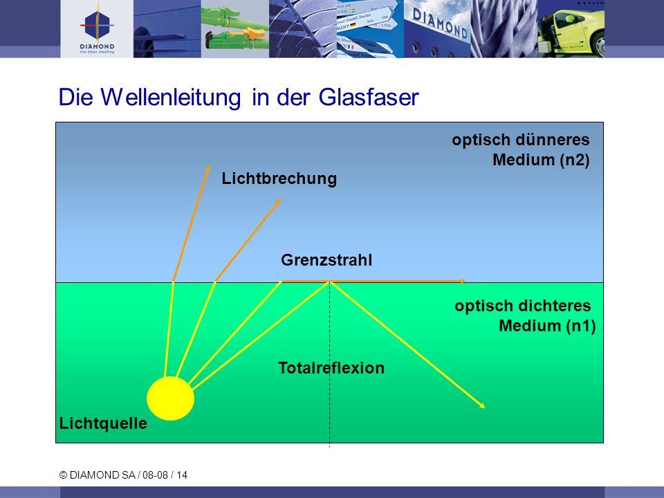 Die Wellenleitung in der Glasfaser