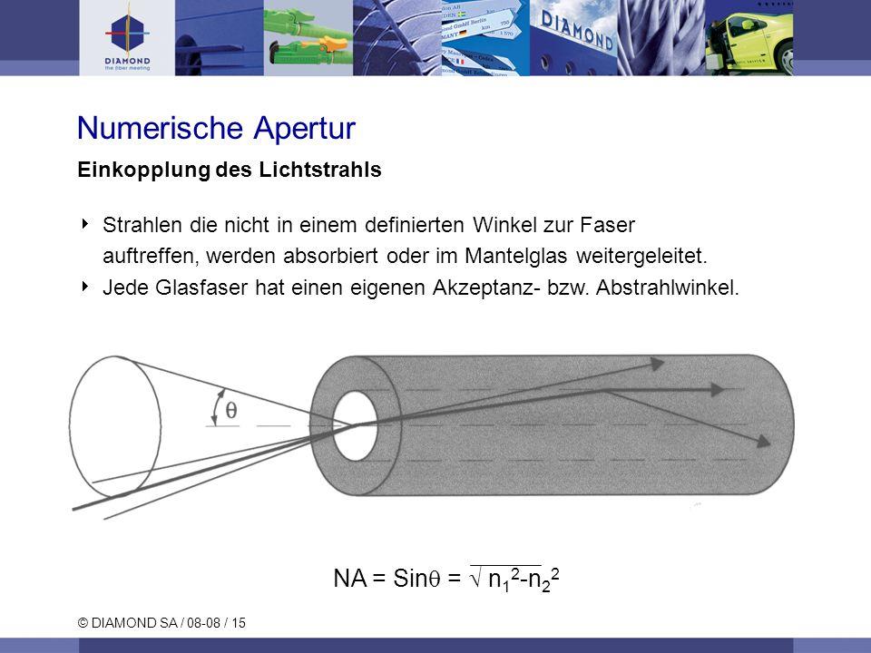 Numerische Apertur NA = Sin =  n12-n22 Einkopplung des Lichtstrahls