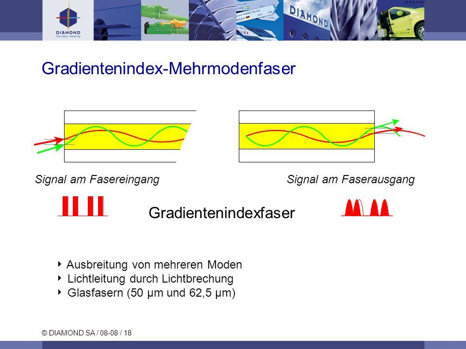 Gradientenindex-Mehrmodenfaser