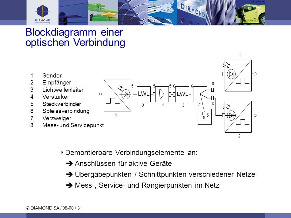 Blockdiagramm einer optischen Verbindung