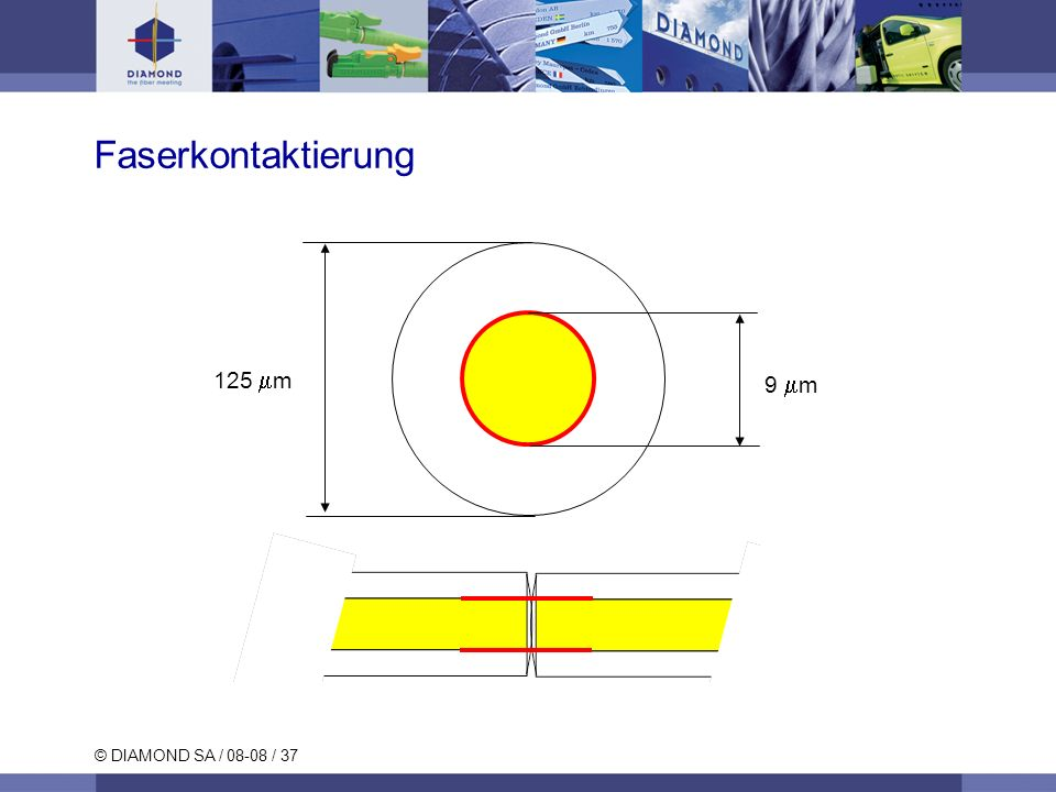 Faserkontaktierung 125 mm 9 mm