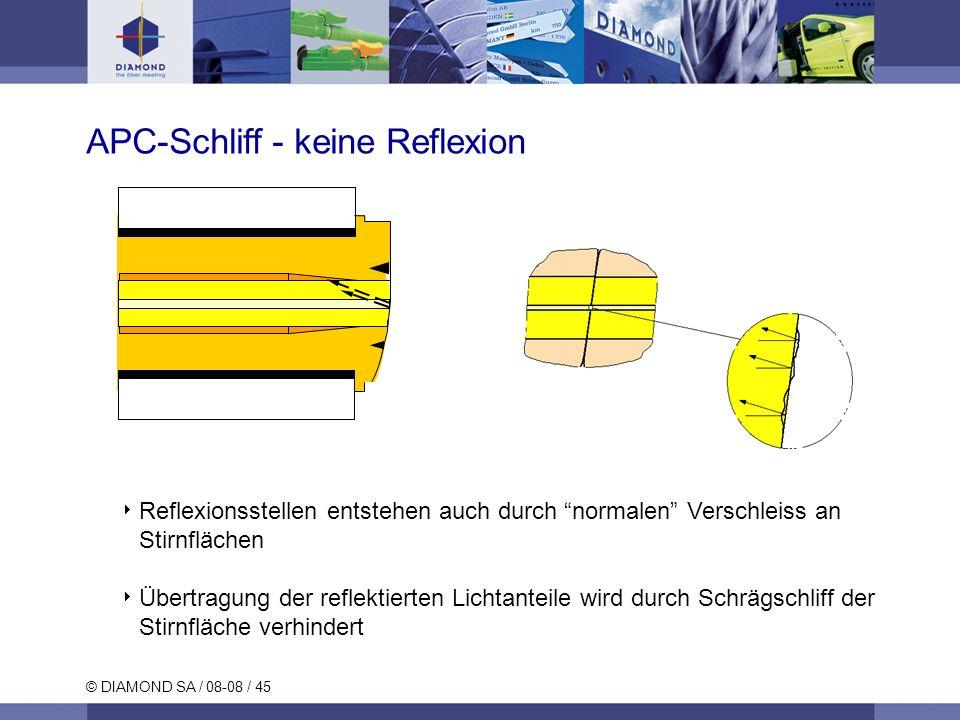 APC-Schliff - keine Reflexion
