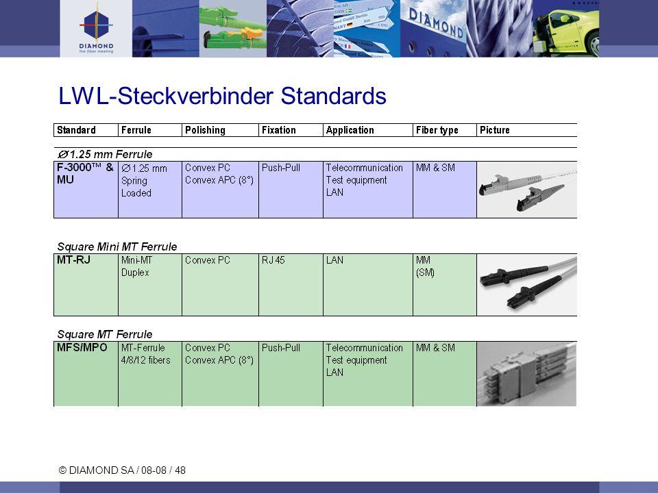 LWL-Steckverbinder Standards