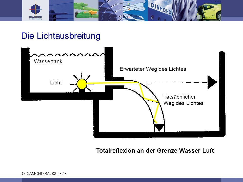 Die Lichtausbreitung Totalreflexion an der Grenze Wasser Luft