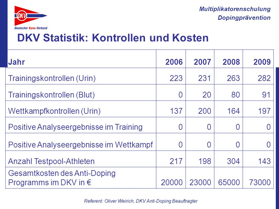 DKV Statistik: Kontrollen und Kosten