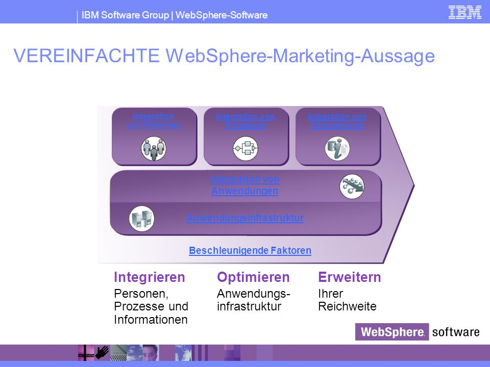 VEREINFACHTE WebSphere-Marketing-Aussage