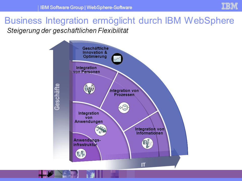 Business Integration ermöglicht durch IBM WebSphere