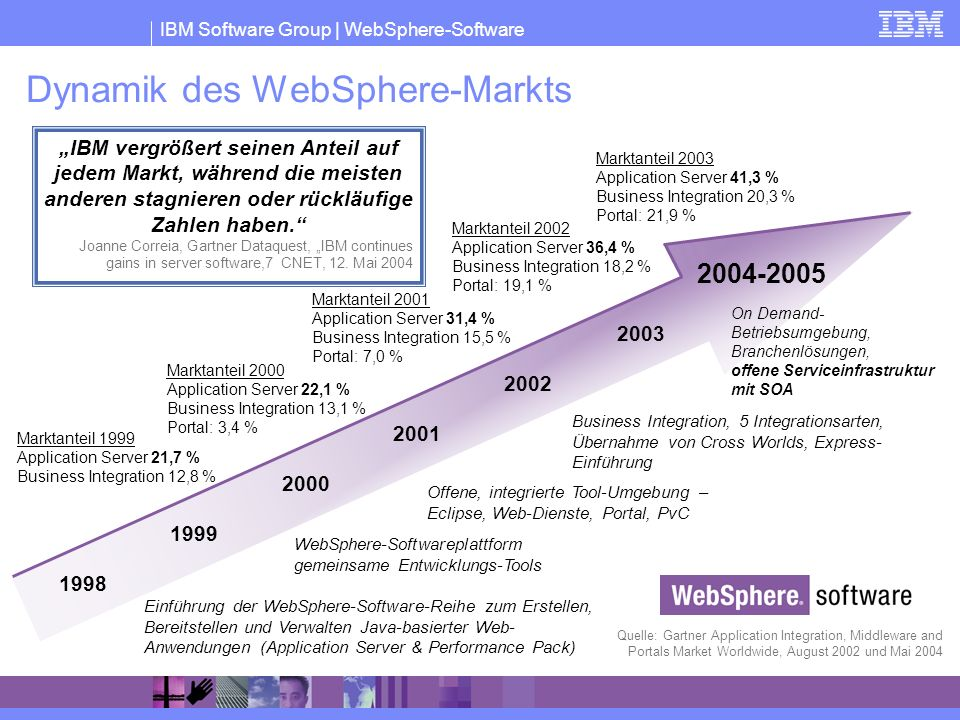 Dynamik des WebSphere-Markts