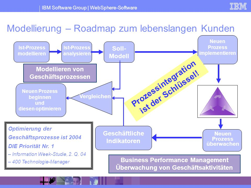 Modellierung – Roadmap zum lebenslangen Kunden