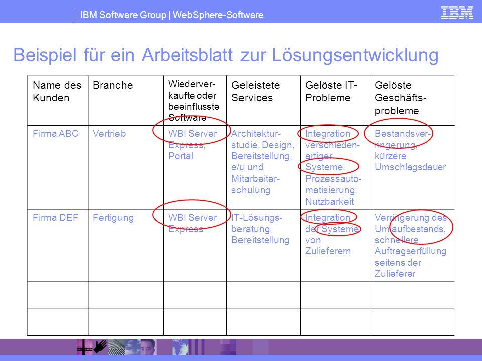 Beispiel für ein Arbeitsblatt zur Lösungsentwicklung