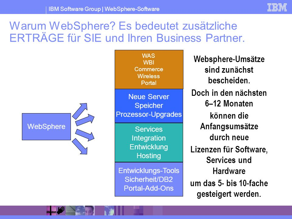 Warum WebSphere Es bedeutet zusätzliche ERTRÄGE für SIE und Ihren Business Partner.