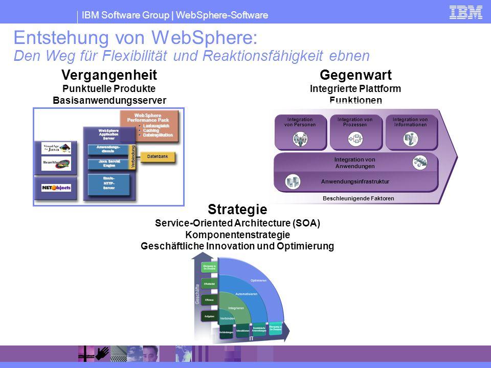 Basisanwendungsserver Integrierte Plattform